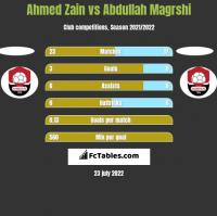 Ahmed Zain vs Abdullah Magrshi h2h player stats
