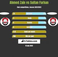 Ahmed Zain vs Sultan Farhan h2h player stats