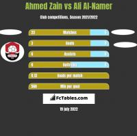 Ahmed Zain vs Ali Al-Namer h2h player stats