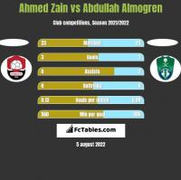 Ahmed Zain vs Abdullah Almogren h2h player stats