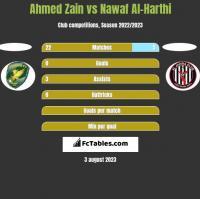Ahmed Zain vs Nawaf Al-Harthi h2h player stats