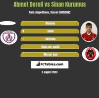Ahmet Dereli vs Sinan Kurumus h2h player stats