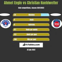 Ahmet Engin vs Christian Kuehlwetter h2h player stats