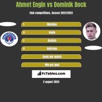 Ahmet Engin vs Dominik Bock h2h player stats