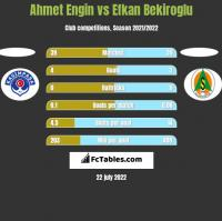Ahmet Engin vs Efkan Bekiroglu h2h player stats