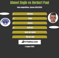 Ahmet Engin vs Herbert Paul h2h player stats