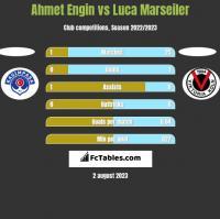Ahmet Engin vs Luca Marseiler h2h player stats