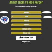 Ahmet Engin vs Nico Karger h2h player stats