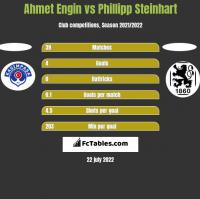 Ahmet Engin vs Phillipp Steinhart h2h player stats