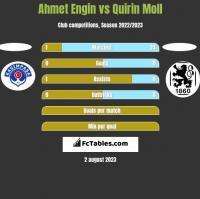 Ahmet Engin vs Quirin Moll h2h player stats