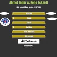 Ahmet Engin vs Rene Eckardt h2h player stats