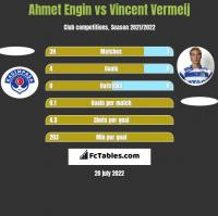 Ahmet Engin vs Vincent Vermeij h2h player stats