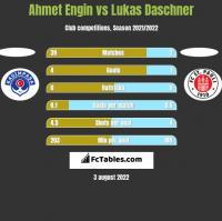 Ahmet Engin vs Lukas Daschner h2h player stats