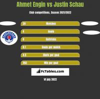 Ahmet Engin vs Justin Schau h2h player stats