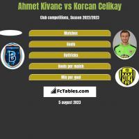 Ahmet Kivanc vs Korcan Celikay h2h player stats