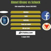 Ahmet Kivanc vs Schuck h2h player stats