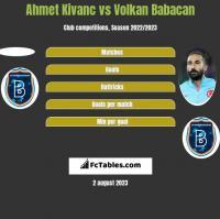 Ahmet Kivanc vs Volkan Babacan h2h player stats