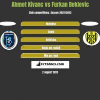 Ahmet Kivanc vs Furkan Beklevic h2h player stats