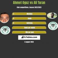 Ahmet Oguz vs Ali Turan h2h player stats