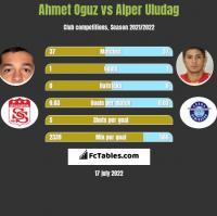 Ahmet Oguz vs Alper Uludag h2h player stats