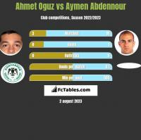 Ahmet Oguz vs Aymen Abdennour h2h player stats