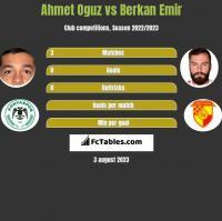 Ahmet Oguz vs Berkan Emir h2h player stats
