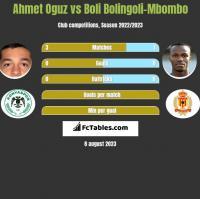 Ahmet Oguz vs Boli Bolingoli-Mbombo h2h player stats
