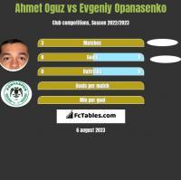 Ahmet Oguz vs Jewhen Opanasenko h2h player stats
