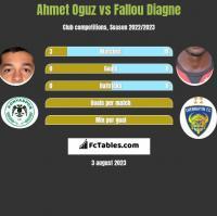 Ahmet Oguz vs Fallou Diagne h2h player stats