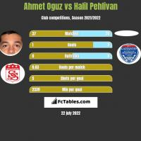 Ahmet Oguz vs Halil Pehlivan h2h player stats