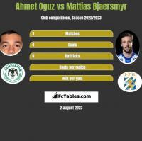 Ahmet Oguz vs Mattias Bjaersmyr h2h player stats