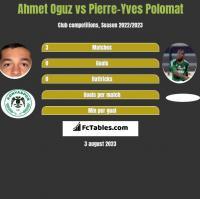 Ahmet Oguz vs Pierre-Yves Polomat h2h player stats