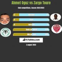 Ahmet Oguz vs Zargo Toure h2h player stats