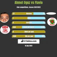 Ahmet Oguz vs Flavio h2h player stats