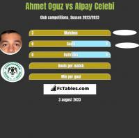 Ahmet Oguz vs Alpay Celebi h2h player stats