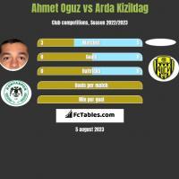 Ahmet Oguz vs Arda Kizildag h2h player stats