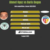 Ahmet Oguz vs Baris Dogan h2h player stats