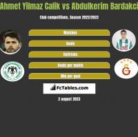Ahmet Yilmaz Calik vs Abdulkerim Bardakci h2h player stats