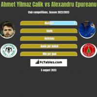 Ahmet Yilmaz Calik vs Alexandru Epureanu h2h player stats