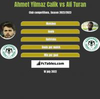 Ahmet Yilmaz Calik vs Ali Turan h2h player stats