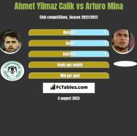 Ahmet Yilmaz Calik vs Arturo Mina h2h player stats