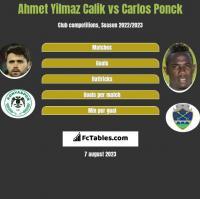 Ahmet Yilmaz Calik vs Carlos Ponck h2h player stats