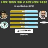 Ahmet Yilmaz Calik vs Cenk Ahmet Alkilic h2h player stats