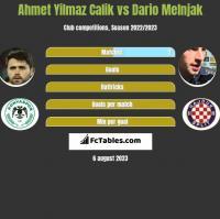 Ahmet Yilmaz Calik vs Dario Melnjak h2h player stats