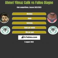 Ahmet Yilmaz Calik vs Fallou Diagne h2h player stats