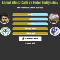 Ahmet Yilmaz Calik vs Fedor Kudryashov h2h player stats