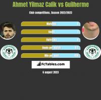 Ahmet Yilmaz Calik vs Guilherme h2h player stats