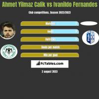 Ahmet Yilmaz Calik vs Ivanildo Fernandes h2h player stats