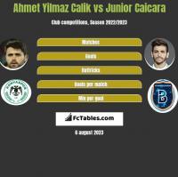 Ahmet Yilmaz Calik vs Junior Caicara h2h player stats