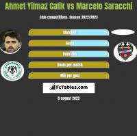 Ahmet Yilmaz Calik vs Marcelo Saracchi h2h player stats